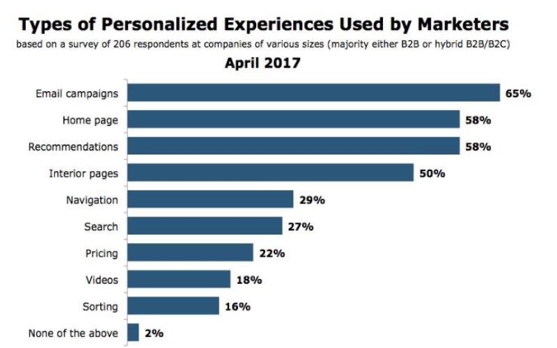 個人化行銷最常使用的工具,電子報,網路行銷,seo