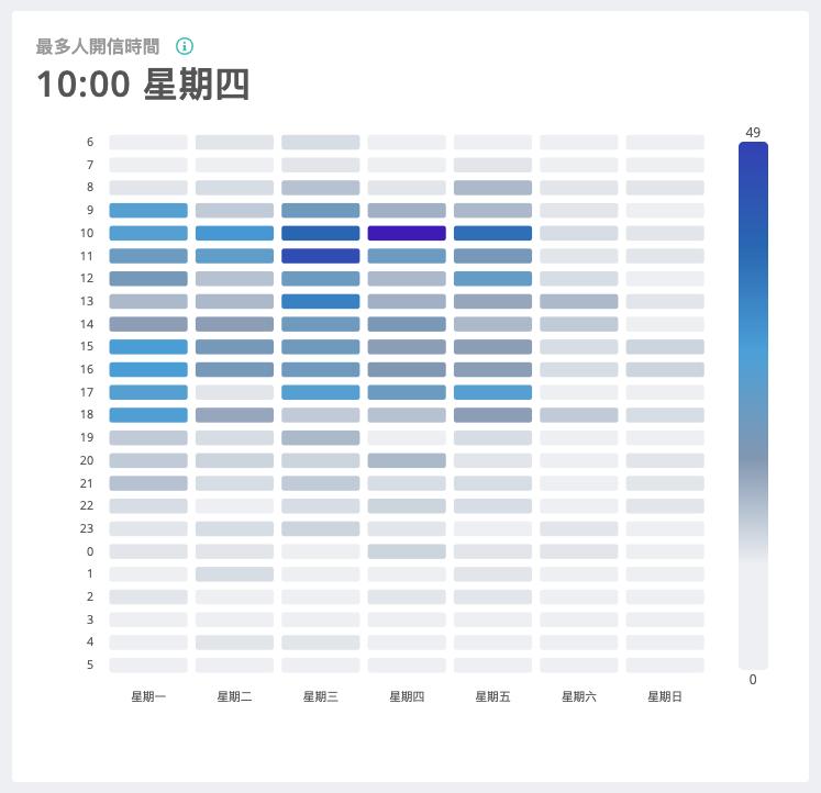 最多人開信時間統計圖表