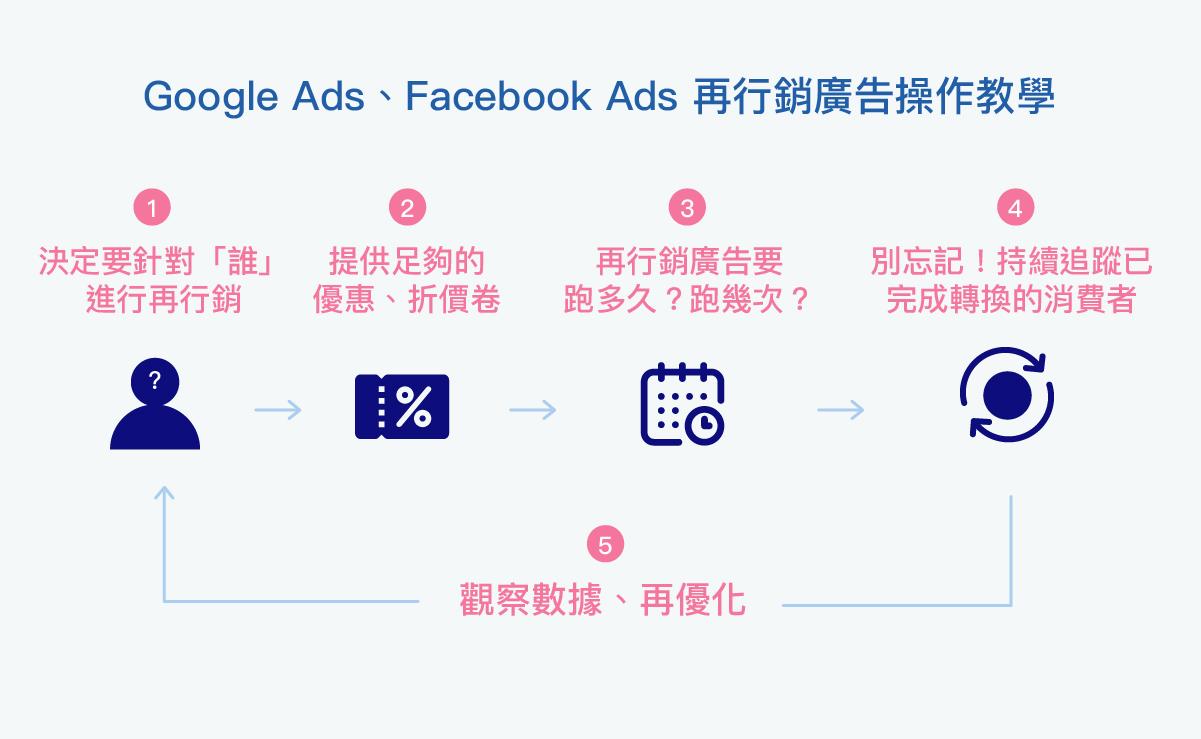 Google Ads、Facebook Ads 再行銷廣告操作教學